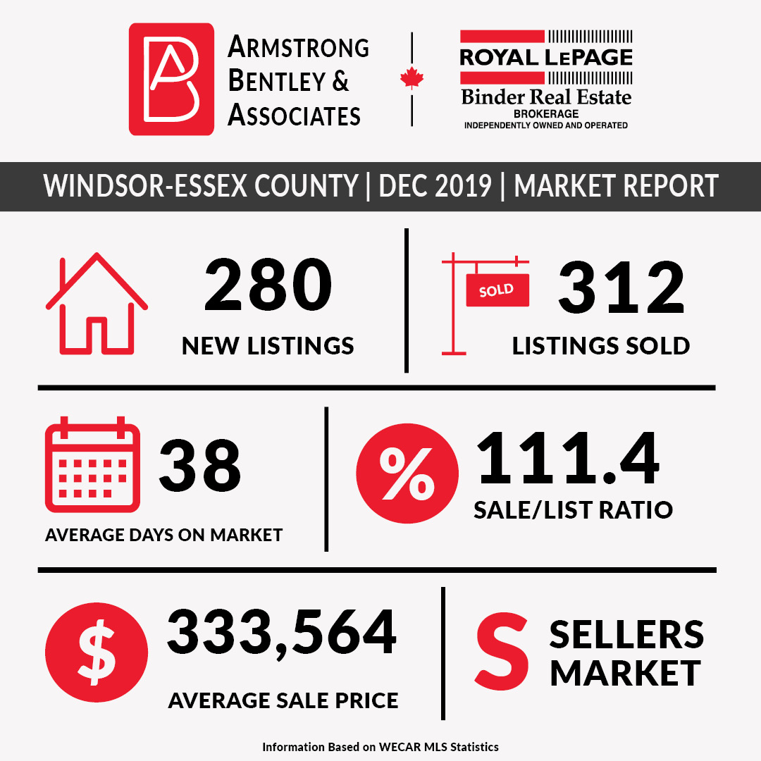 Windsor-Essex County October 2019 Market Statistics