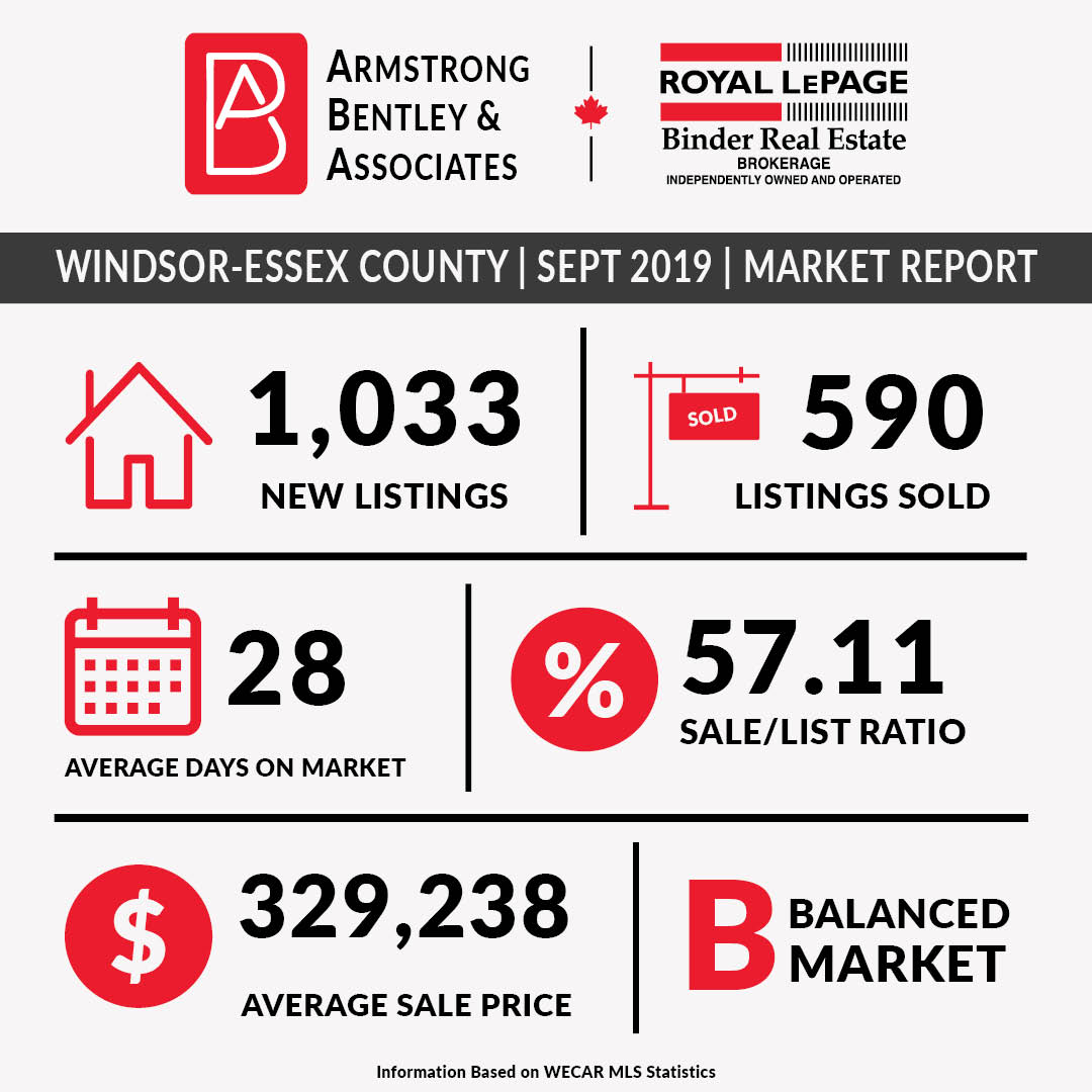 Windsor-Essex County September 2019 Market Statistics
