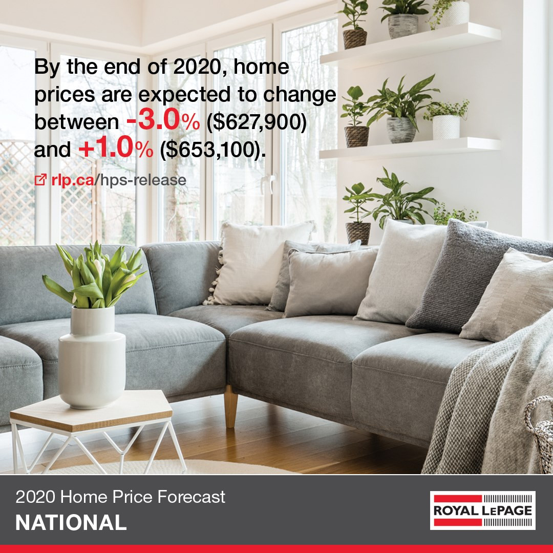 2020 Home Price Forecast - Royal LePage